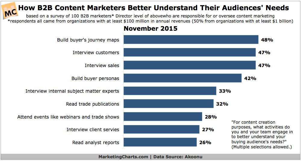 Content Marketing Audiences